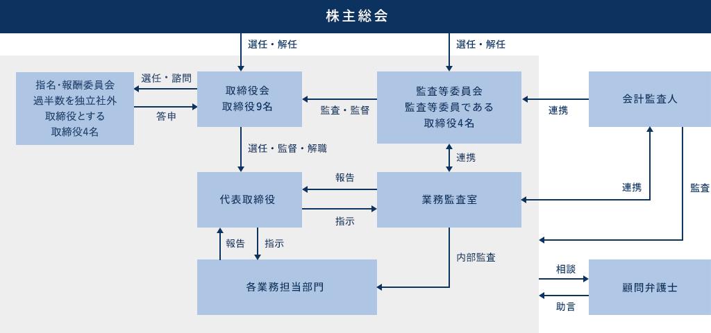 株主総会体系図